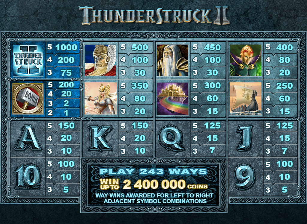 Thunderstruck II Online Video Pokie - Paytable