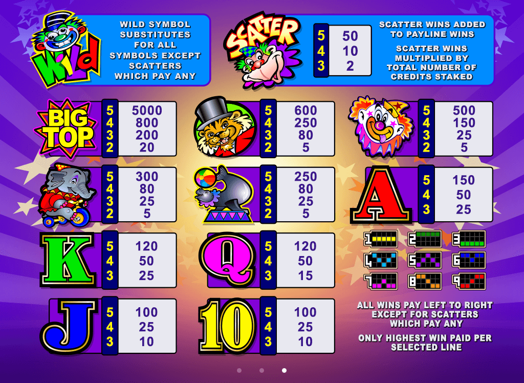 Big Top Mobile Pokies paytable